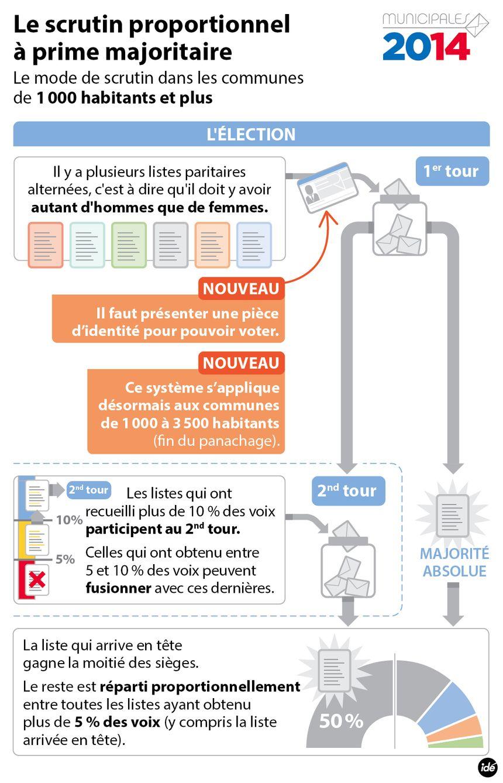 Le mode de scrutin pour les communes de plus de 1.000 habitants - IDÉ