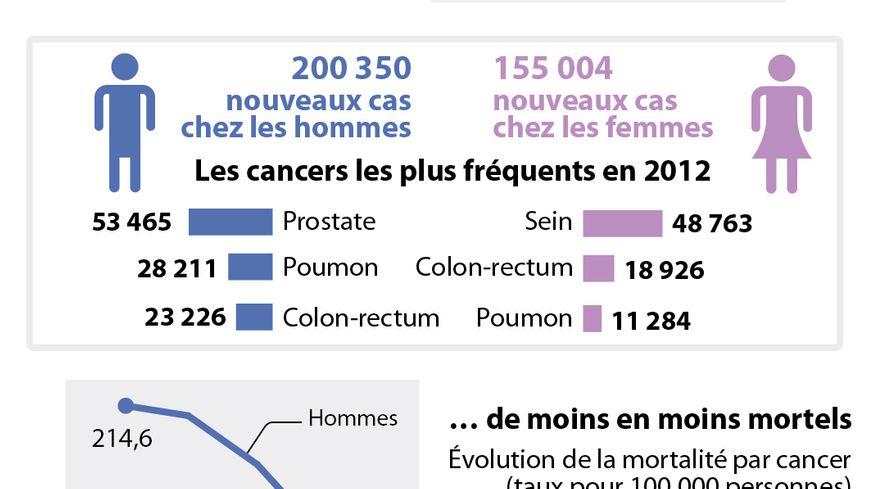Les chiffres du cancer en France