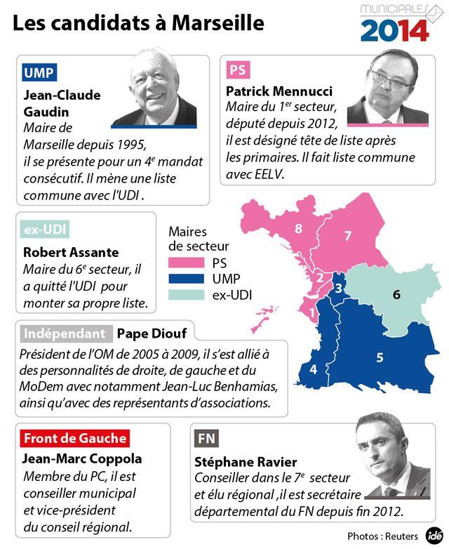 Les candidats à Marseille