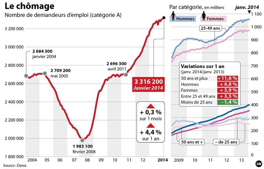 Les chiffres du chômage en janvier 2014 - IDÉ