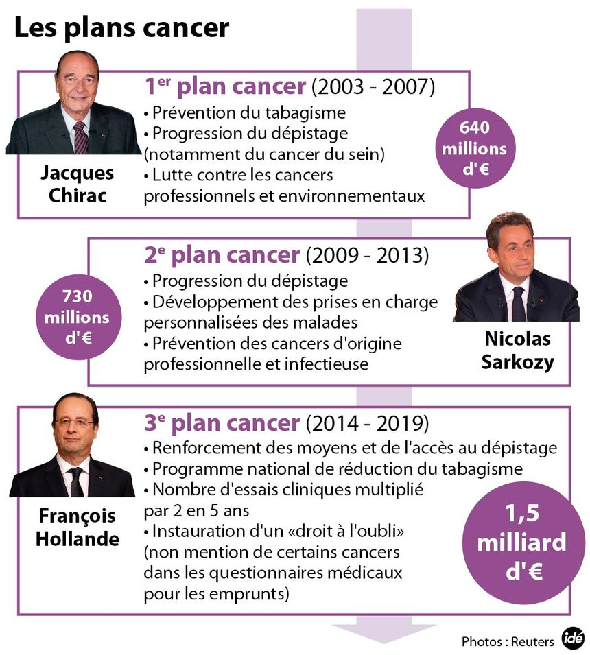 Les plans cancer - IDÉ