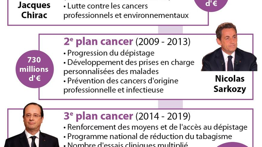Les plans cancer