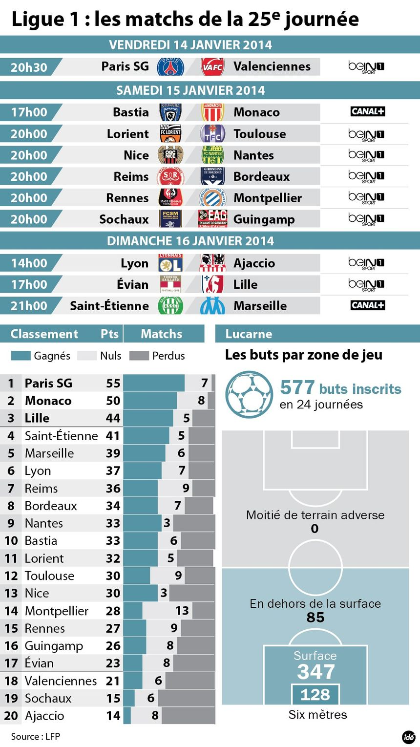Foot : 25e journée de Ligue 1. Le point du championnat - IDÉ