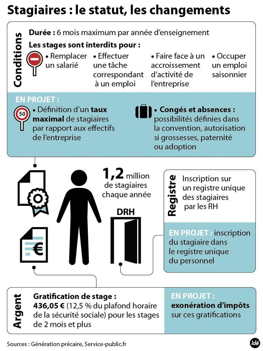 La nouvelle proposition de loi sur les stagiaires - IDÉ