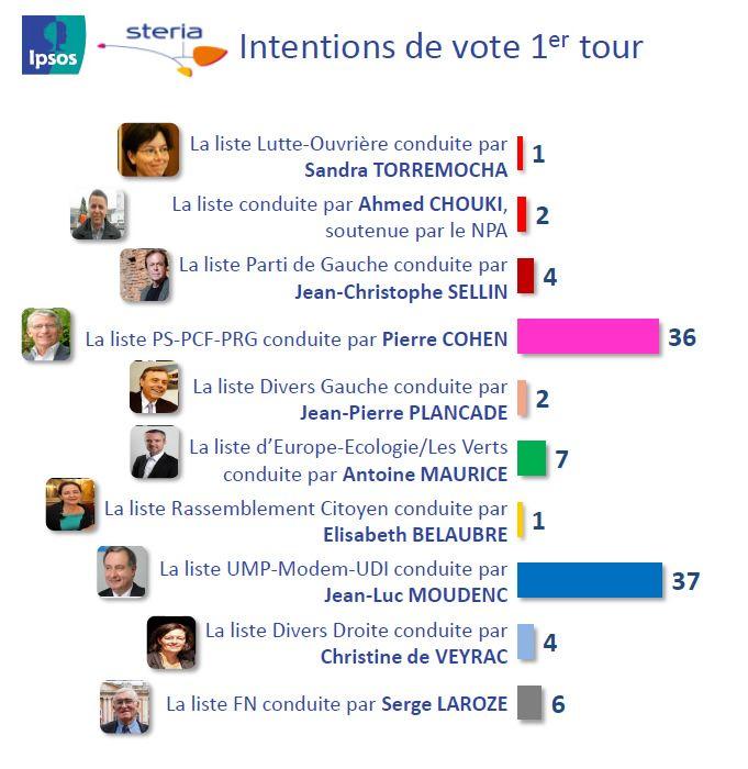 Municipales à Toulouse : les intentions de vote au 1er tour selon le sondage IPSOS / STERIA - IPSOS / STERIA