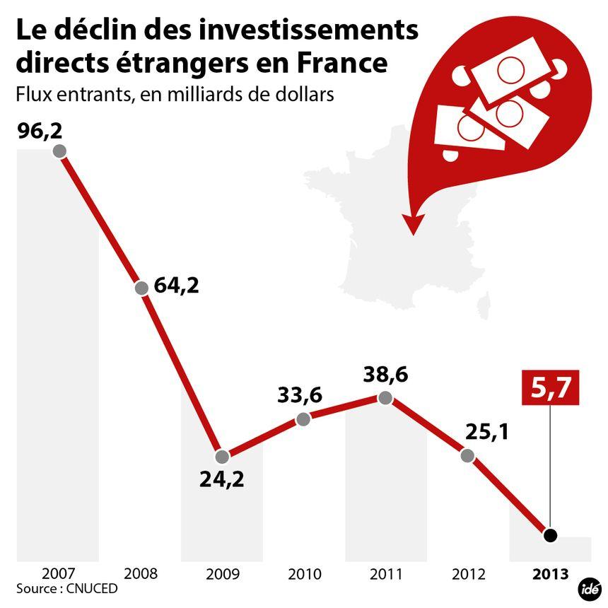 Conseil stratégique de l'attractivité ce lundi à l'Elysée : le déclin des investissements directs étrangers en France   - IDÉ
