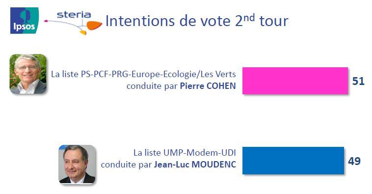 Municipales à Toulouse : les intentions de vote au 2nd tour selon le sondage IPSOS / STERIA - IPSOS / STERIA