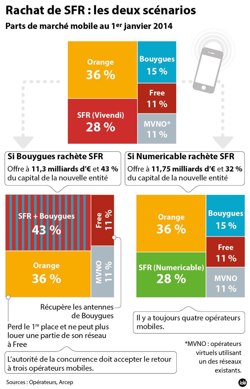 Rachat de SFR : l'heure du choix pour Vivendi - IDÉ