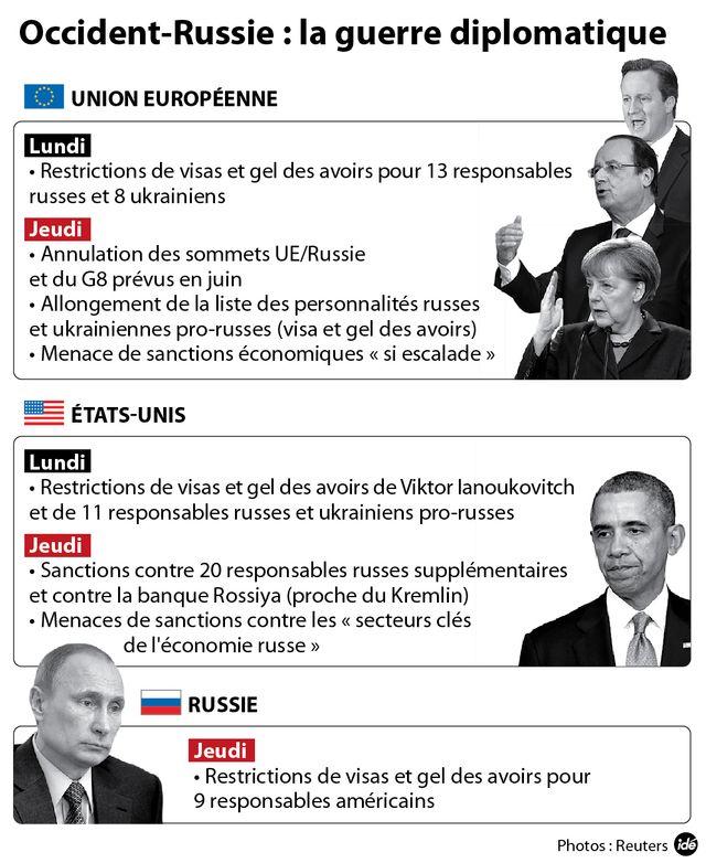 Quelles sanctions contre la Russie ?