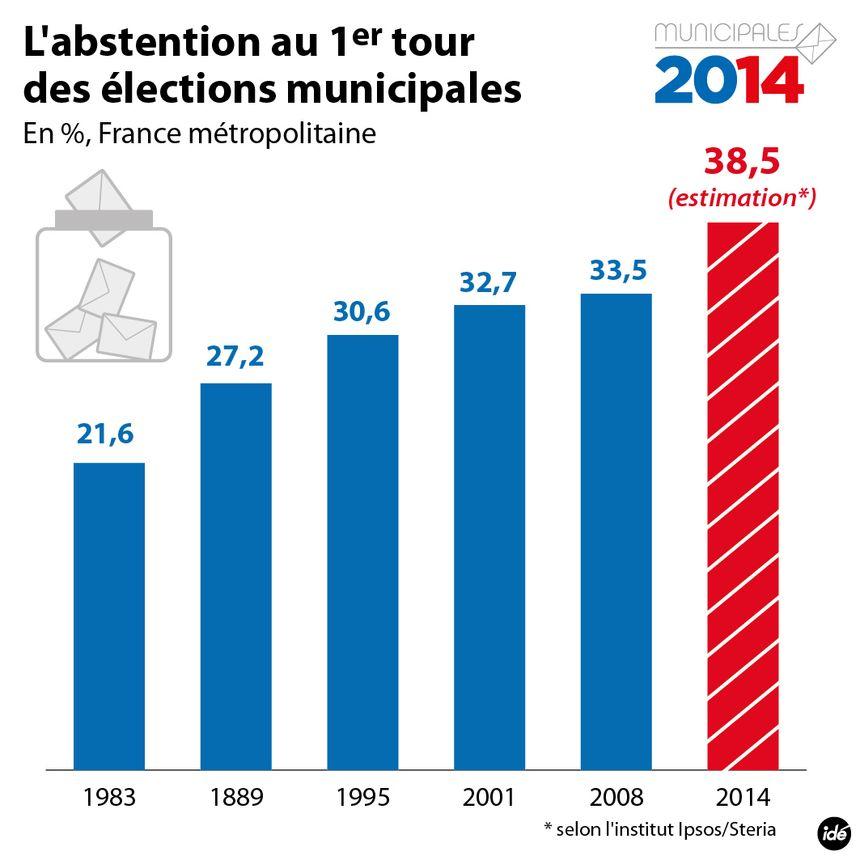 Municipales 2014 : taux d'abstention record pour le premier tour - IDÉ