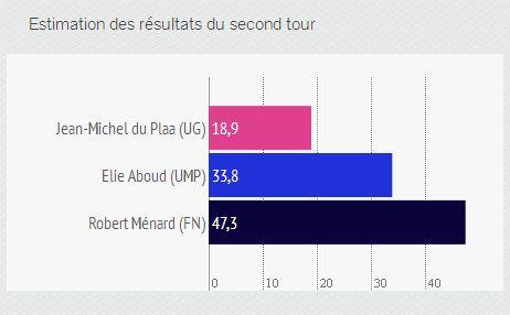 Béziers : estimation des résultats du second tour - Radio France avec infogr.am