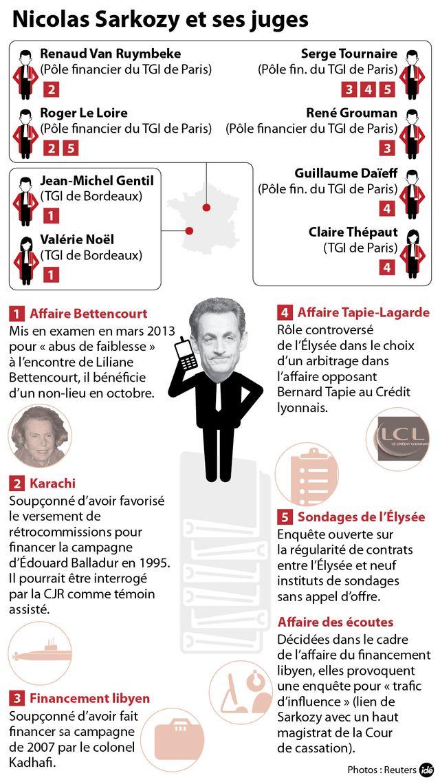 Sarkozy et ses juges