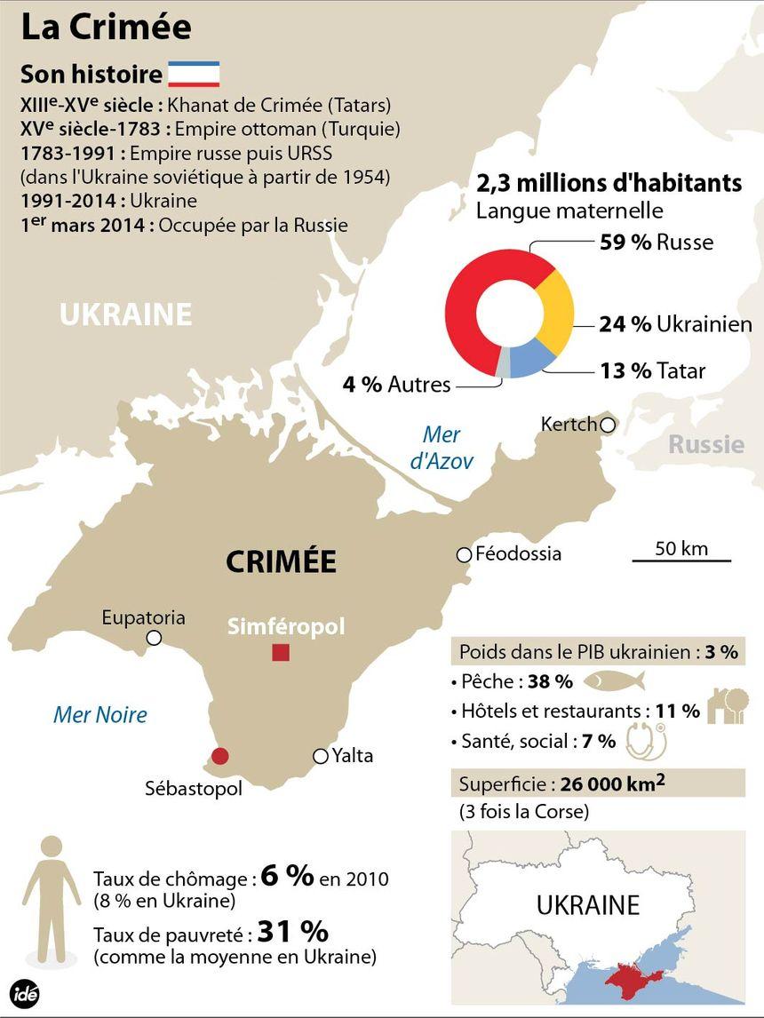 La Crimée : les chiffres - IDÉ