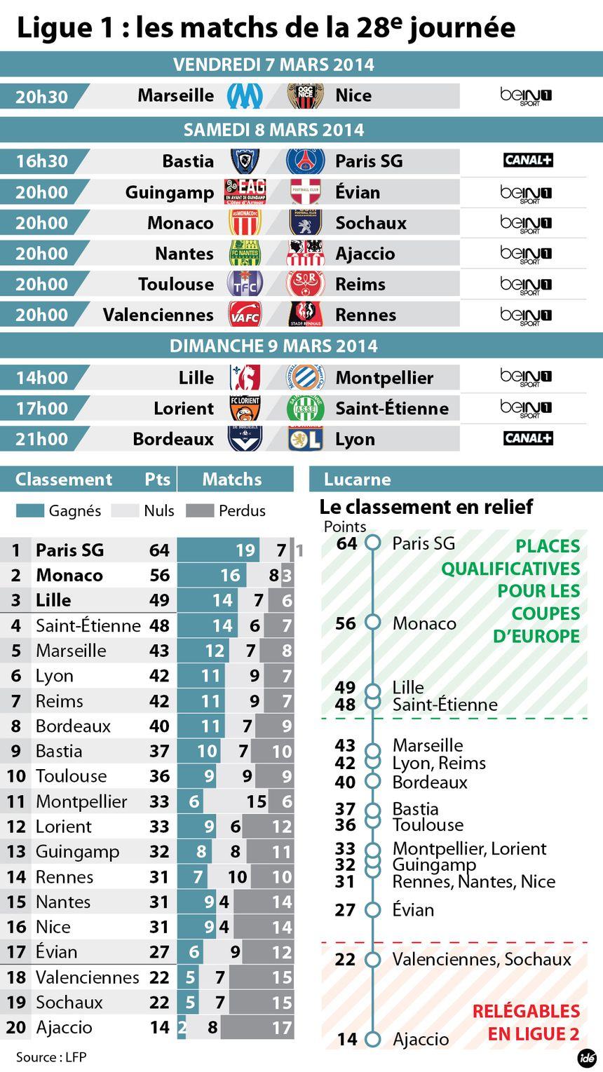 La 28e journée de Ligue 1 - IDÉ
