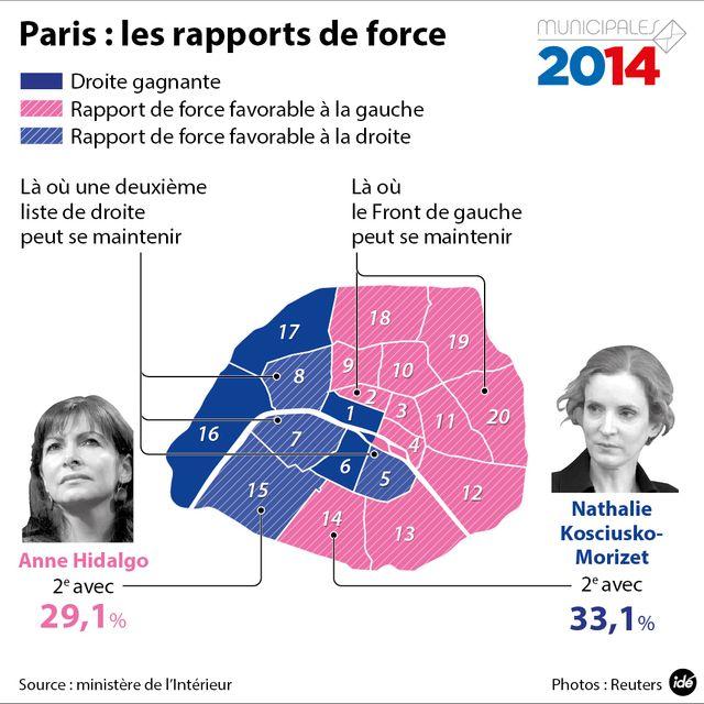 La situation à Paris