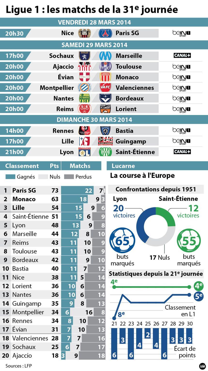 La 31e journée de Ligue 1 - IDÉ
