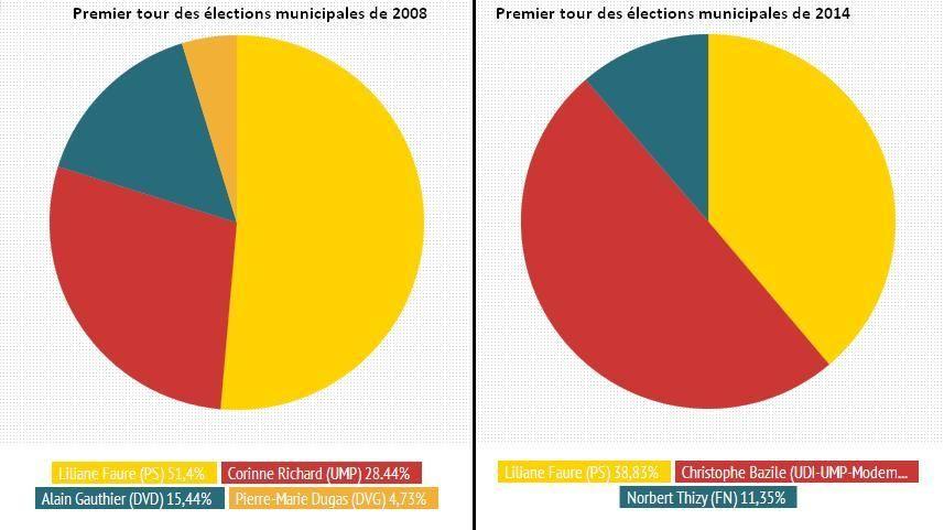 Résultats des municipales à Montbrison - Radio France