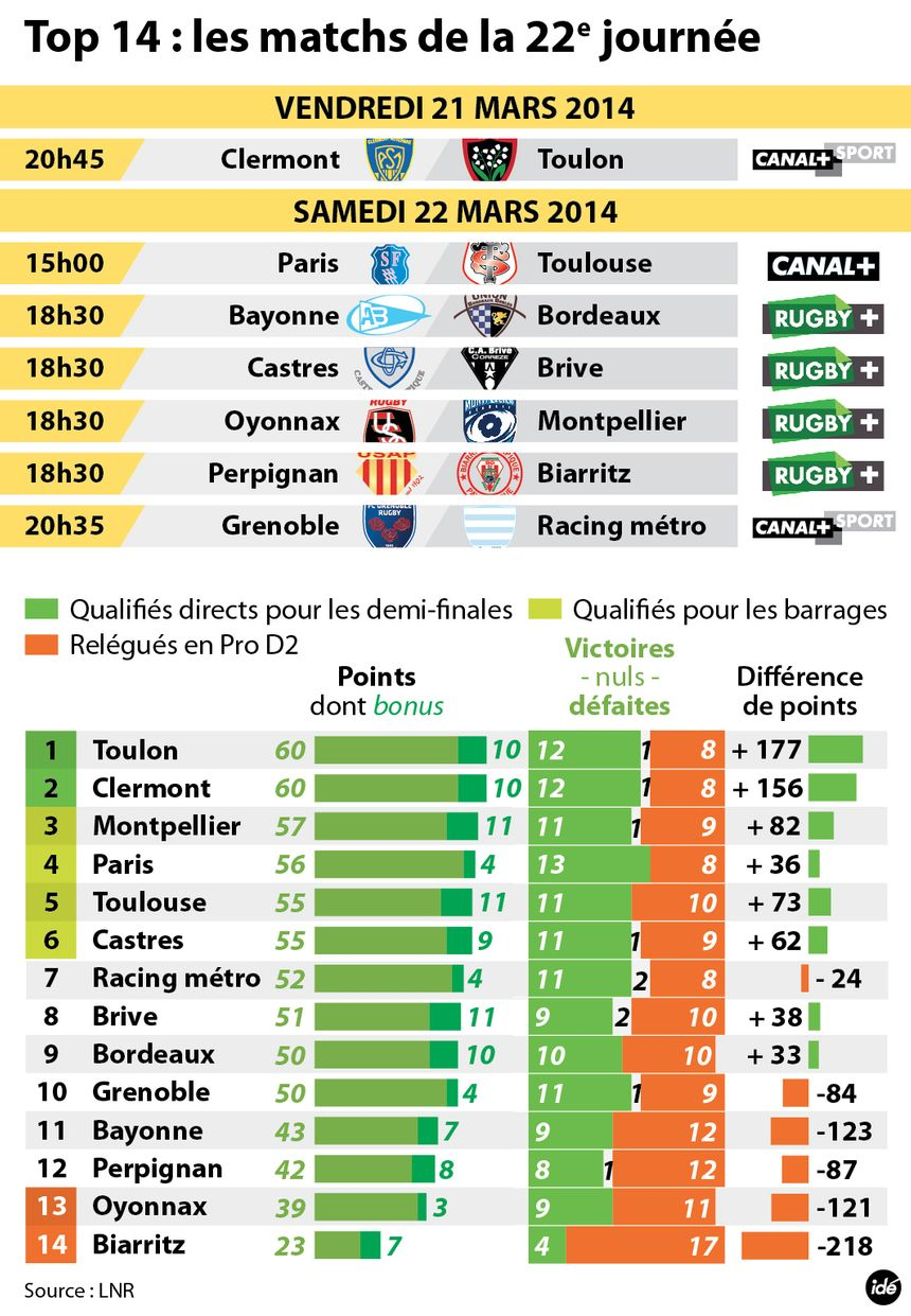 Le programme de la 22ème journée de Top 14. - Radio France