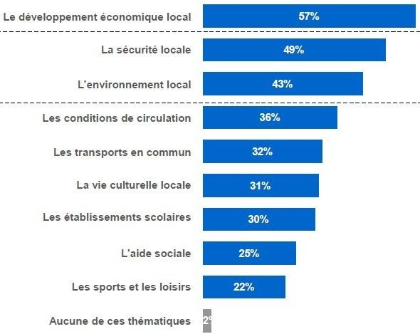 Municipales : les priorités des électeurs - LH2 pour France Bleu et la Presse Régionale