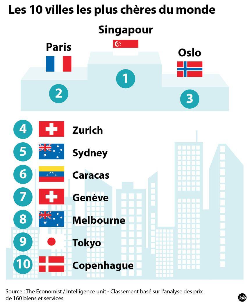 IDE villes les plus chères du monde  - IDE