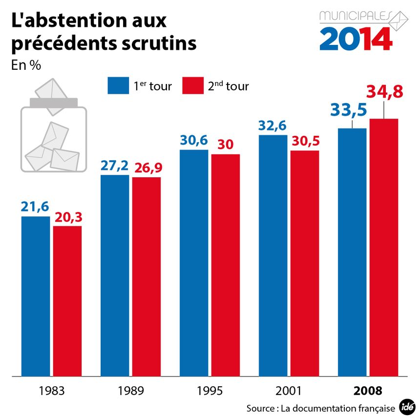 L'abstention aux élections municipales  - IDÉ