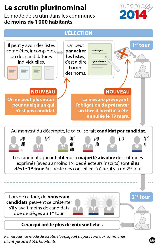 IDE mode de scrutin  - Radio France