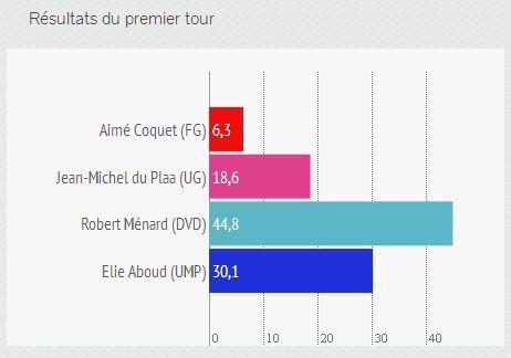 Les résultats du premier tour à Béziers - Radio France avec infogr.am