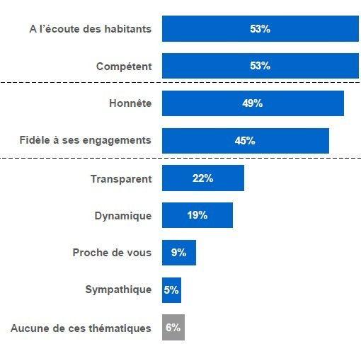 Municipales : le maire idéal - LH2 pour France Bleu et la Presse Régionale