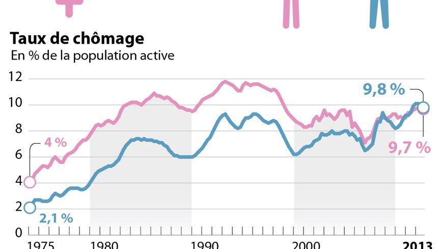 Les chiffres des femmes en France