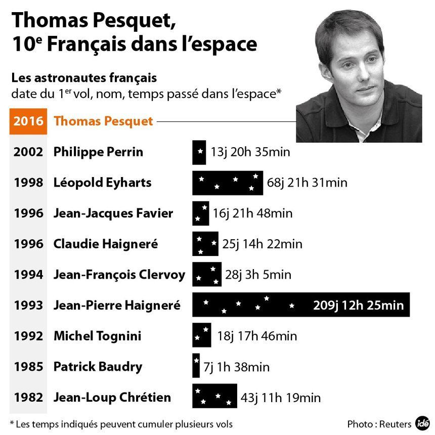 Les précédents astronautes français, avant Thomas Pesquet - IDÉ