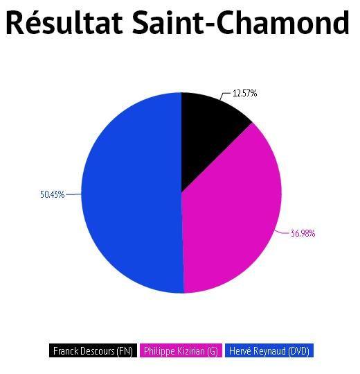 Résultat à Saint Chamond