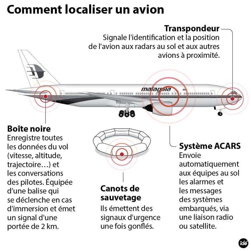 Comment localiser un avion ? - IDÉ