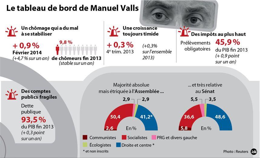 Valls : le tableau de bord - IDÉ