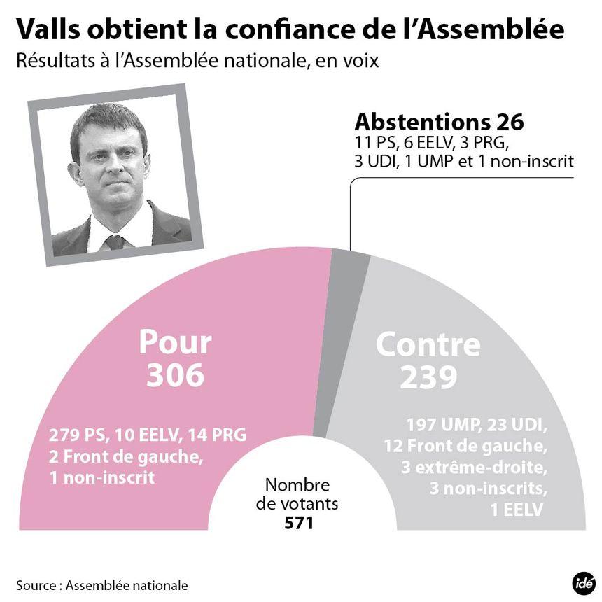 Confiance à Valls : qui a voté quoi ? - IDÉ