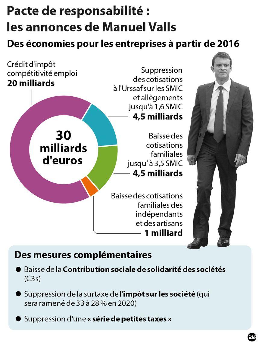 Pacte de responsabilité : les mesures annoncées par Valls - IDÉ
