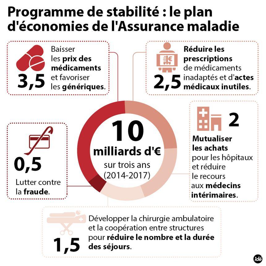Le plan d'économie de l'Assurance maladie - IDÉ