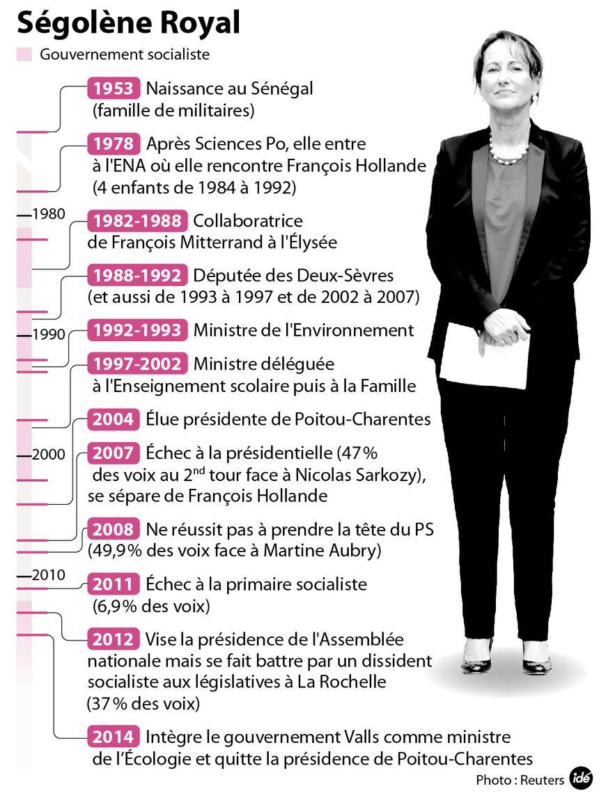 La carrière de Ségolène Royal - IDÉ