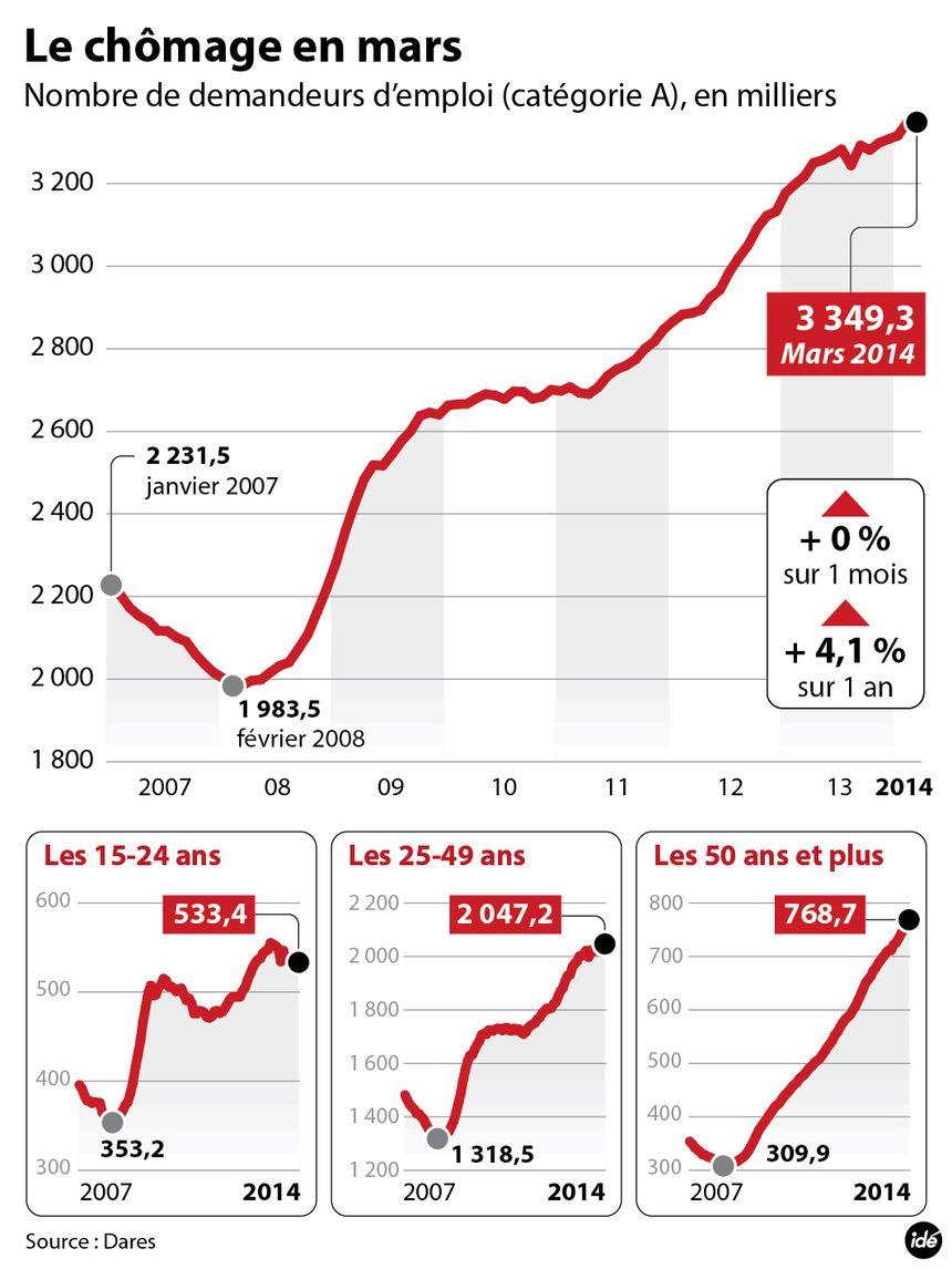 Le chômage en mars en France - Radio France