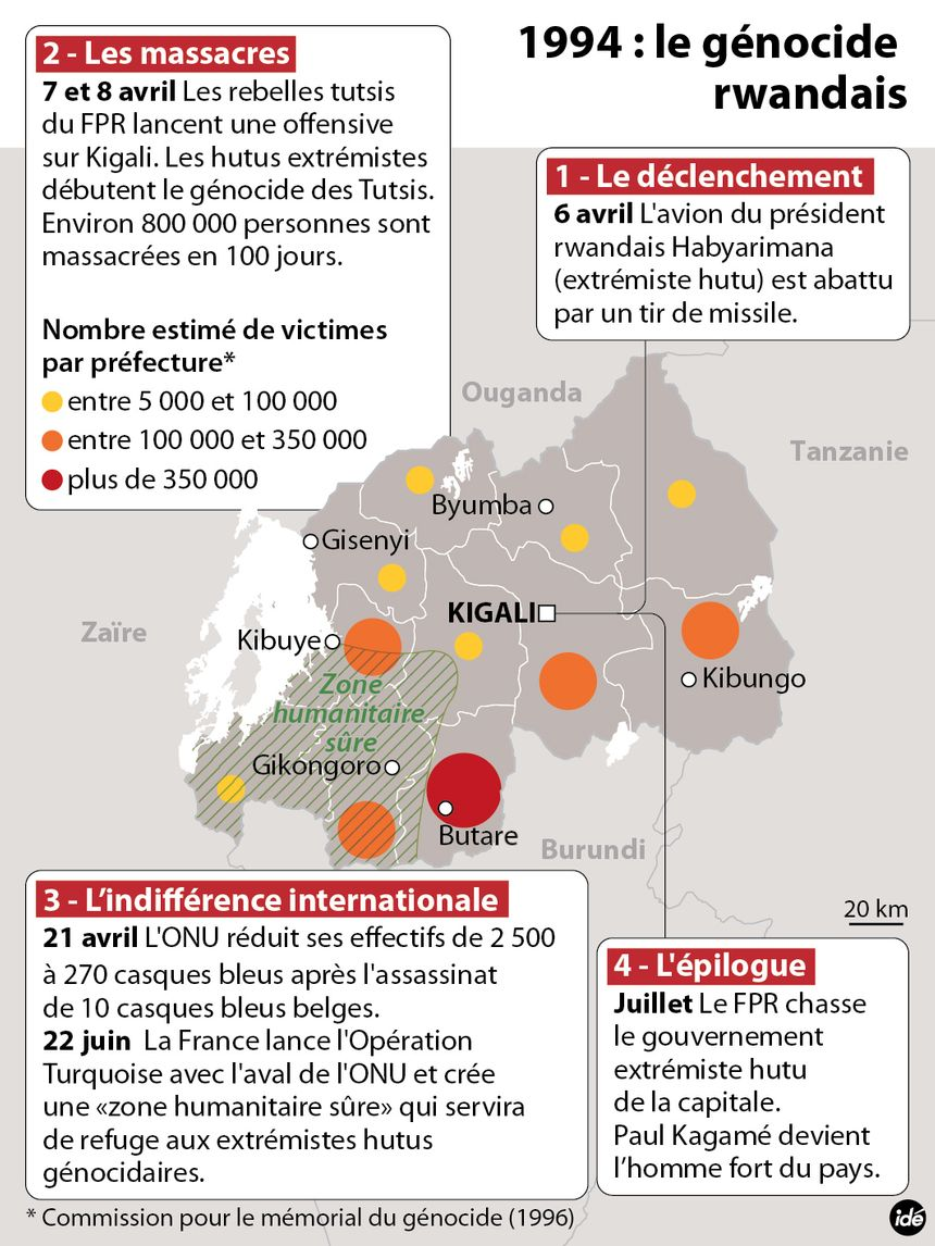 rwanda - IDÉ