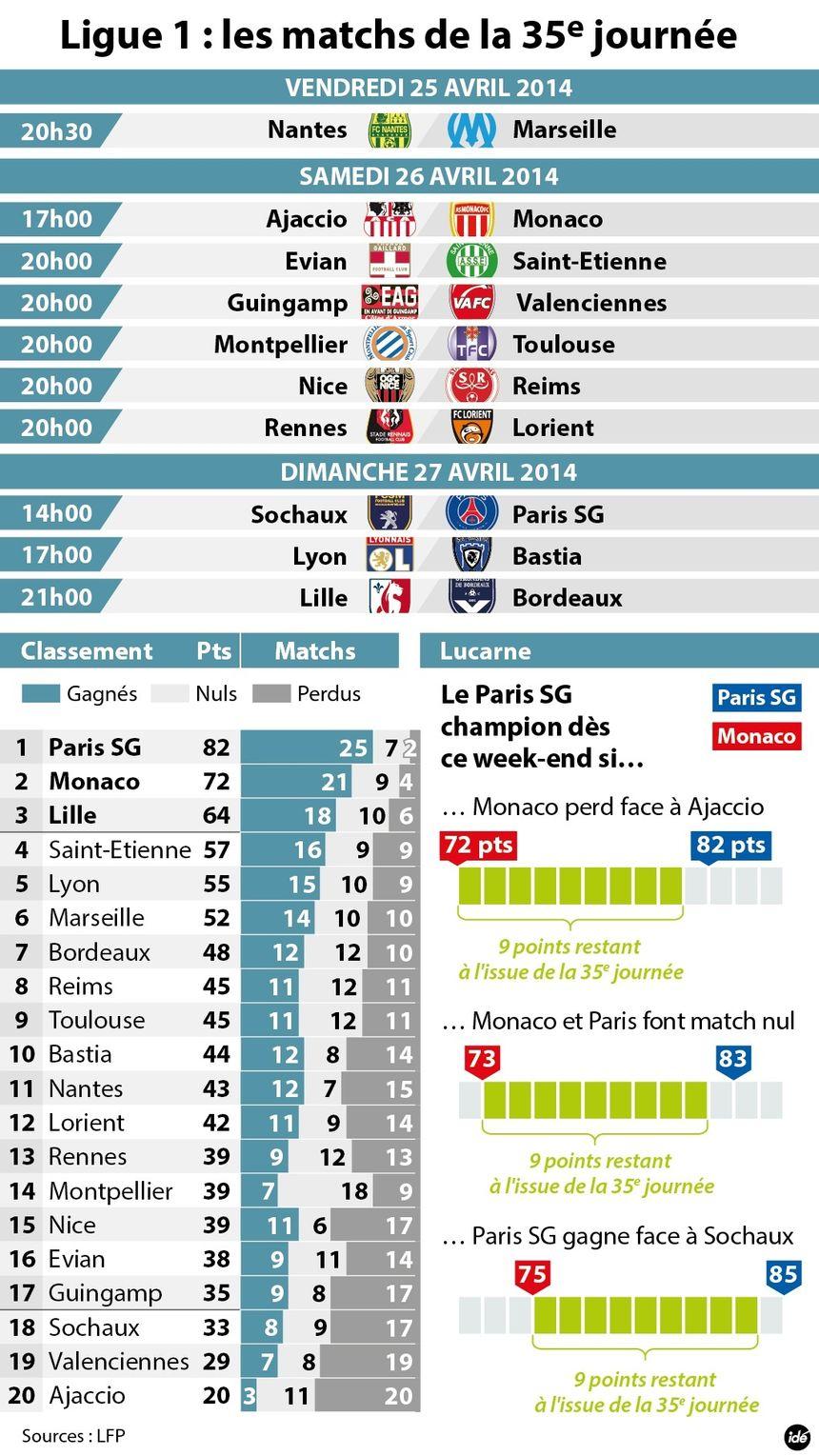 la 35e journée de Ligue 1. - IDÉ