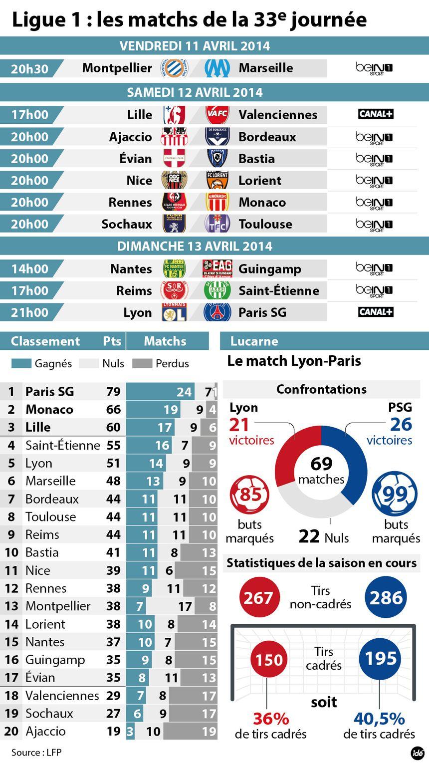 La 33ème journée de Ligue 1 - Radio France