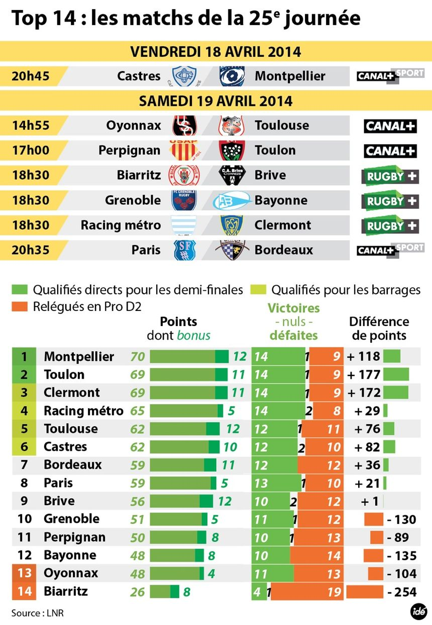 Infographie, 25e journée de Top 14 - Radio France