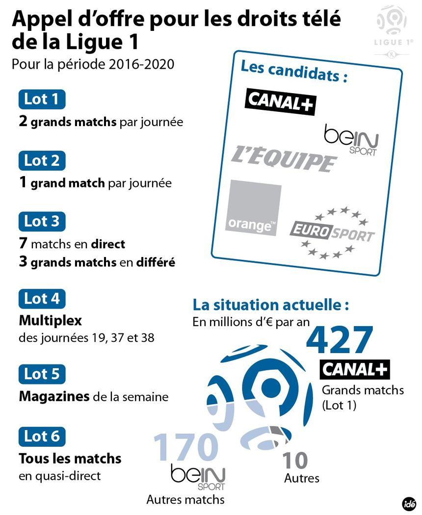 Ligue 1 / Ligue 2 : appel d'offres pour les droits TV - IDÉ