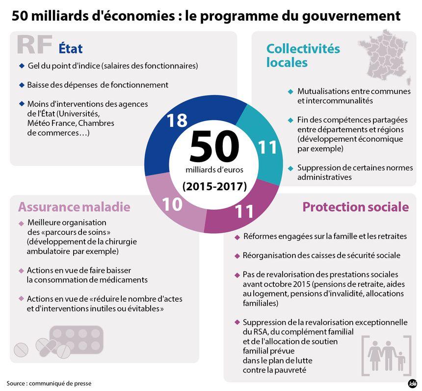 50 milliards d'économies : le programme du gouvernement - IDÉ