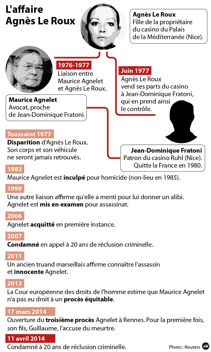 Assassinat d'Agnès Le Roux : les grandes dates de l'affaire Agnelet - IDÉ