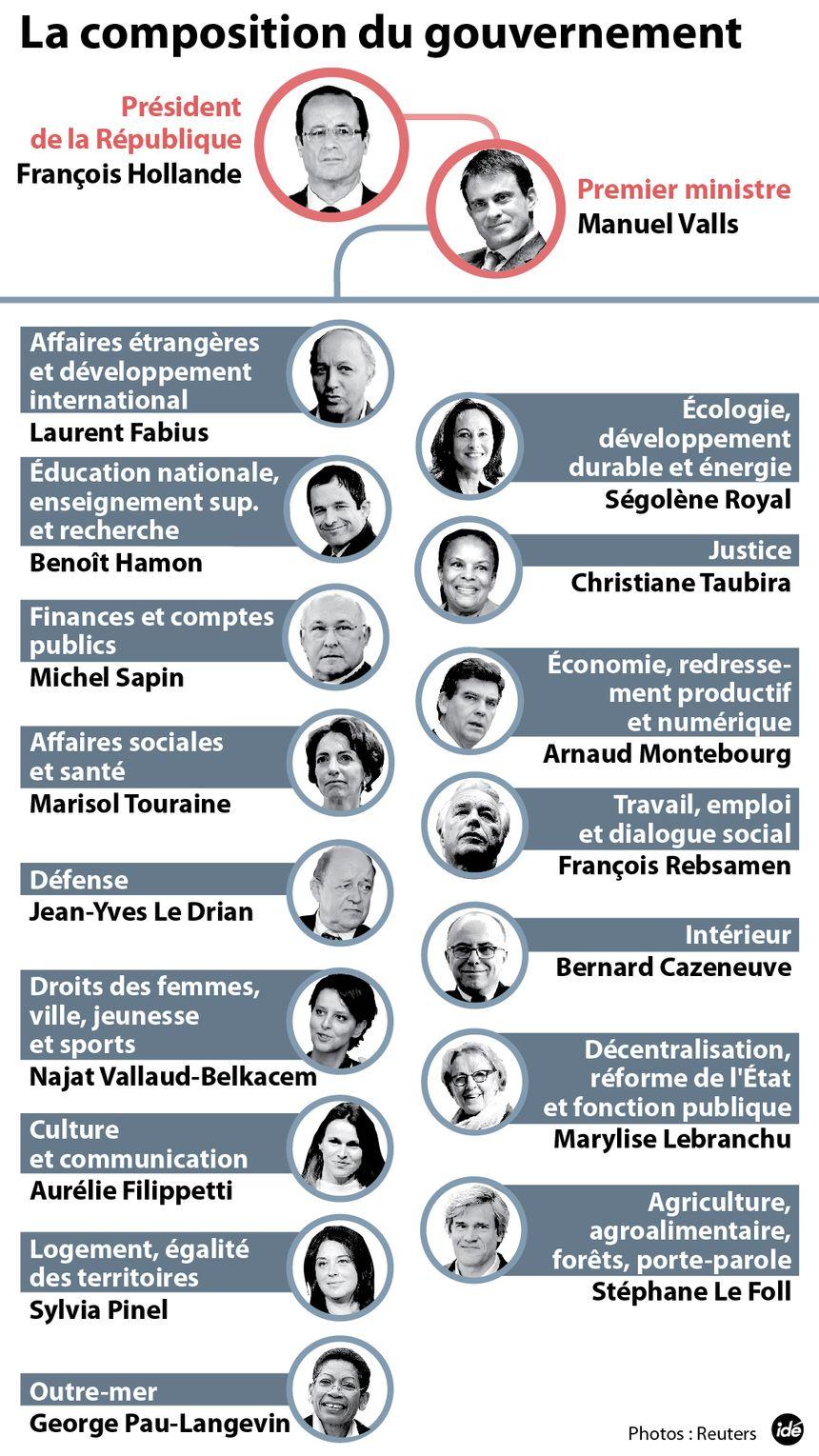 Le gouvernement Valls - IDÉ