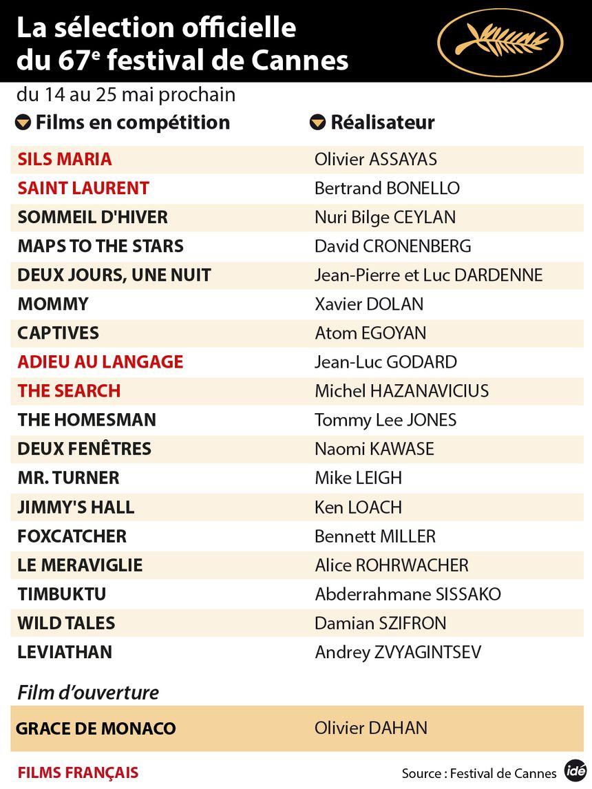infographie sélection officielle Cannes 2014