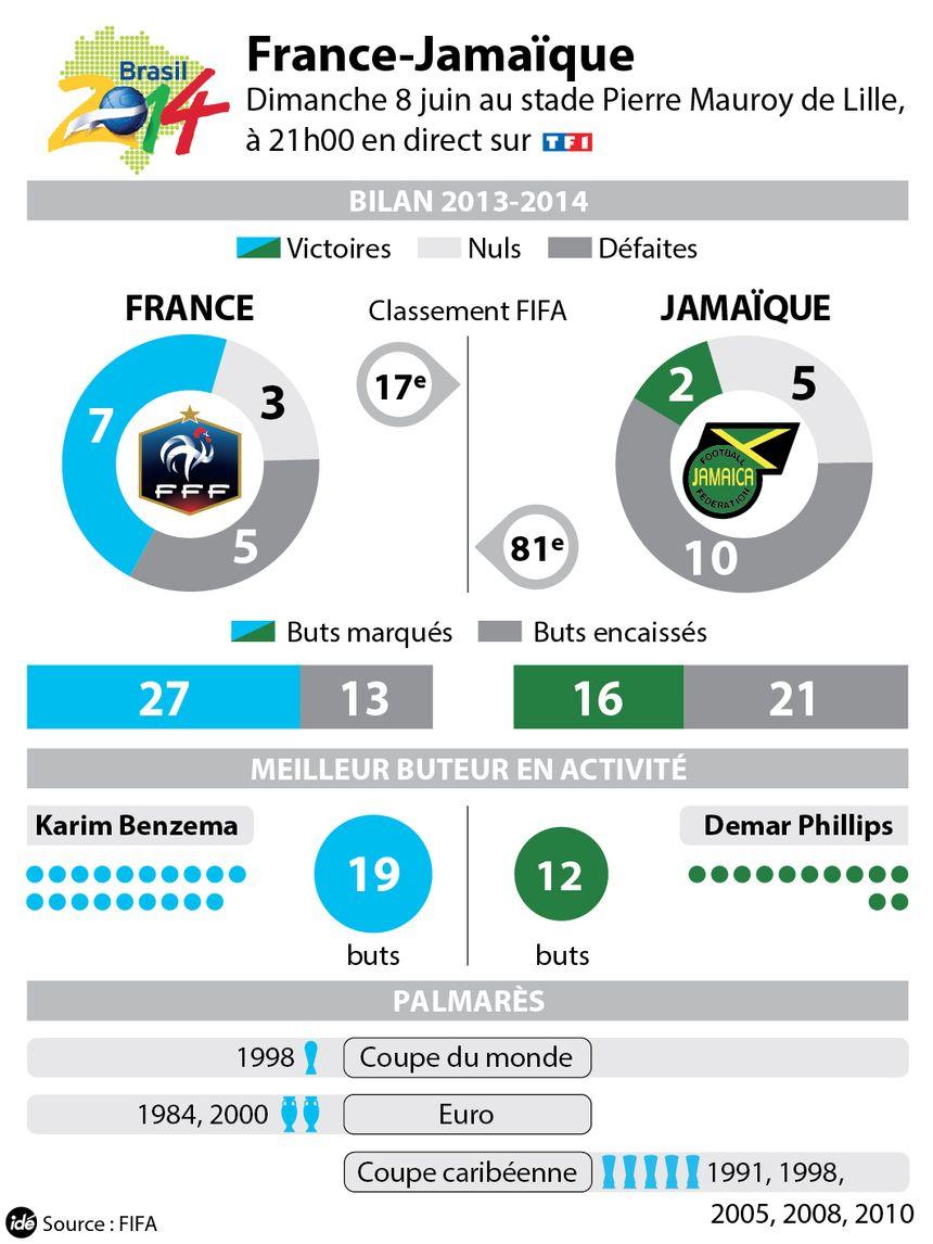 France-Jamaïque, le face à face   - IDÉ