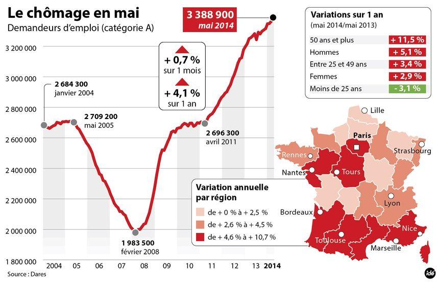 Les chiffres du chômage en mai 2014 - IDÉ