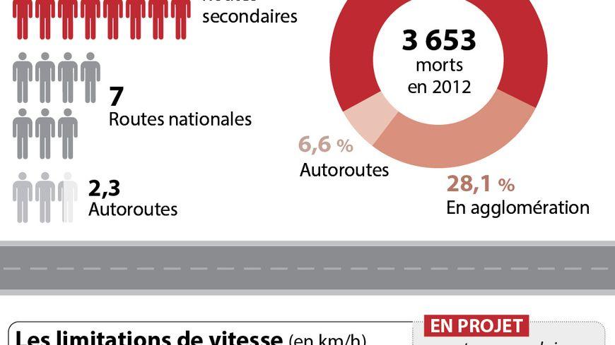 Les routes secondaires bientôt limitées à 80 km/h ?